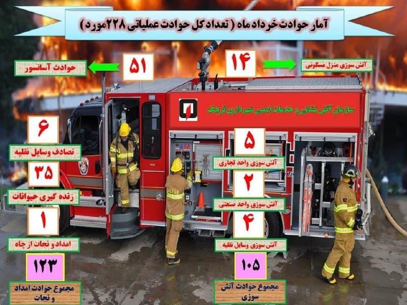 وقوع ۲۲۸ مورد حادثه و حریق در قرچک طی خرداد ماه